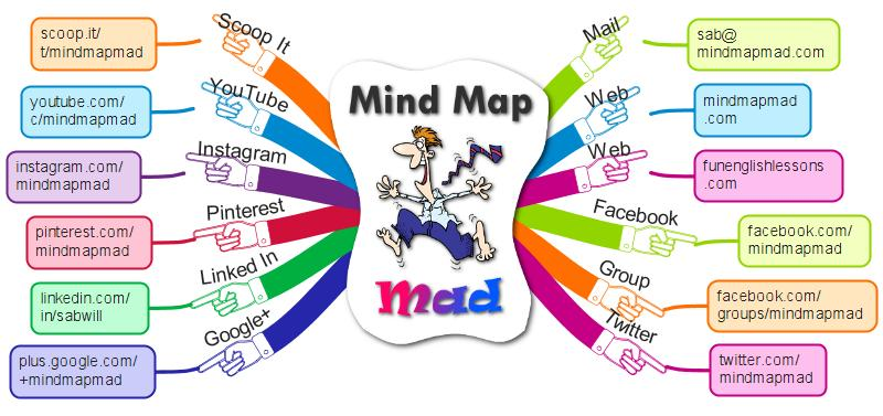 mind map mad training resources social media links mind map mad