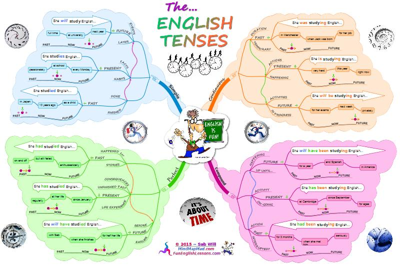 English Verb Tenses – Ultimate Mind Map