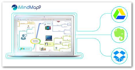 imindmap 9 review integrations