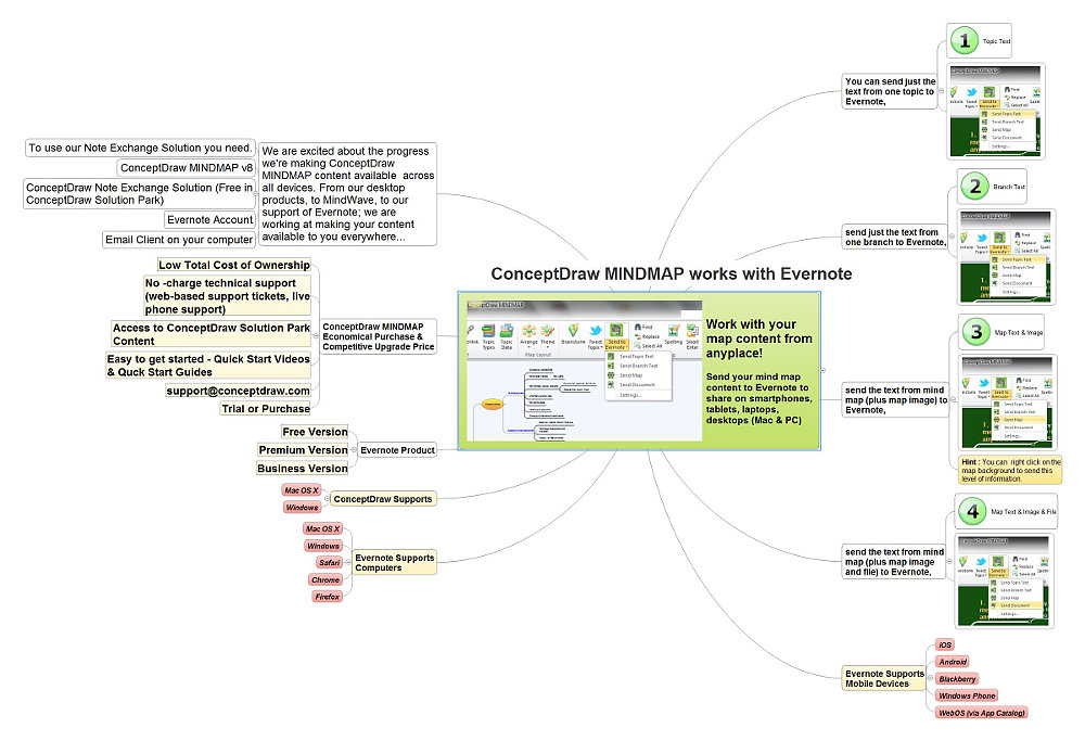 World's Best Mind Mapping Software 2016 Challenge: ConceptDraw ~ MINDMAP works with Evernote