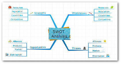 imindmap 9 review SWOT analysis