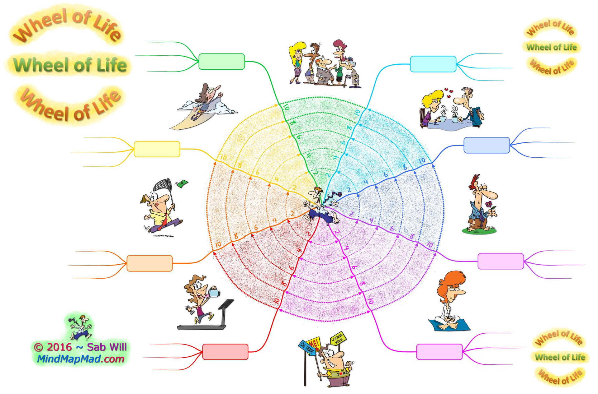 Mind Map Mad Training Resources Blog Archive Wheel Of Life Coaching Tool Mind Map Mad