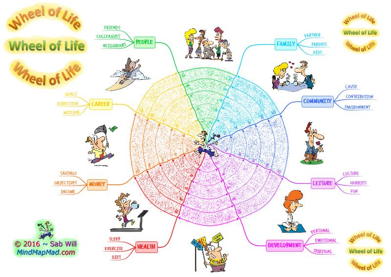Wheel of Life Coaching Tool