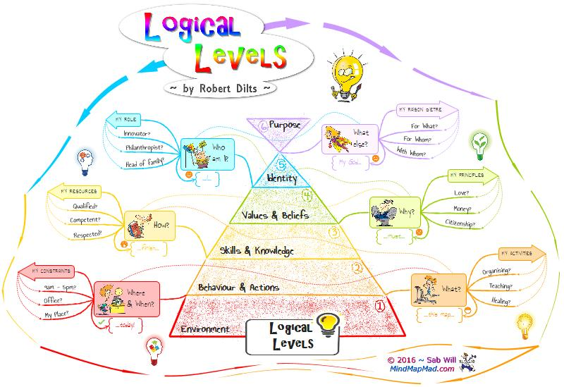 Robert Dilts – Logical Levels