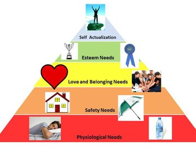 robert dilts logical levels Maslow Hierarchy of Needs