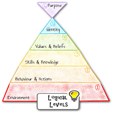 robert dilts logical levels main pyramid